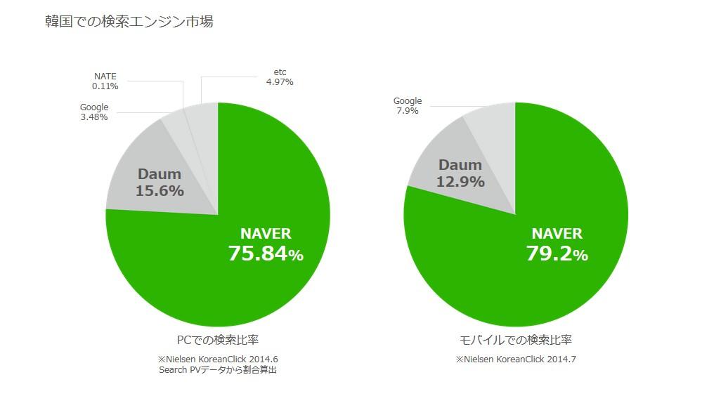 韓国での検索エンジン市場