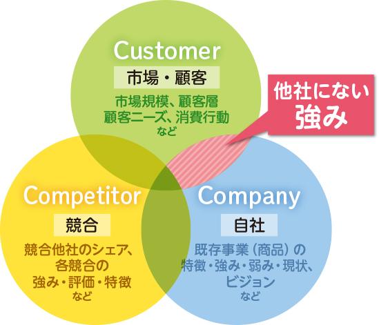 3C分析概略図